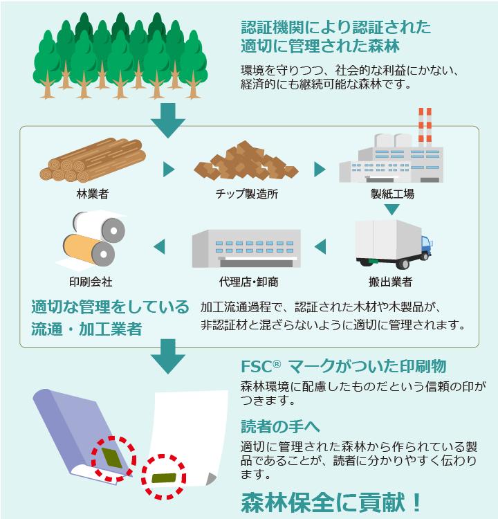 FSC®森林認証制度の仕組み 図
